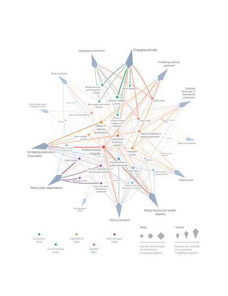 The Risks-Trends Interconnections Map 2019