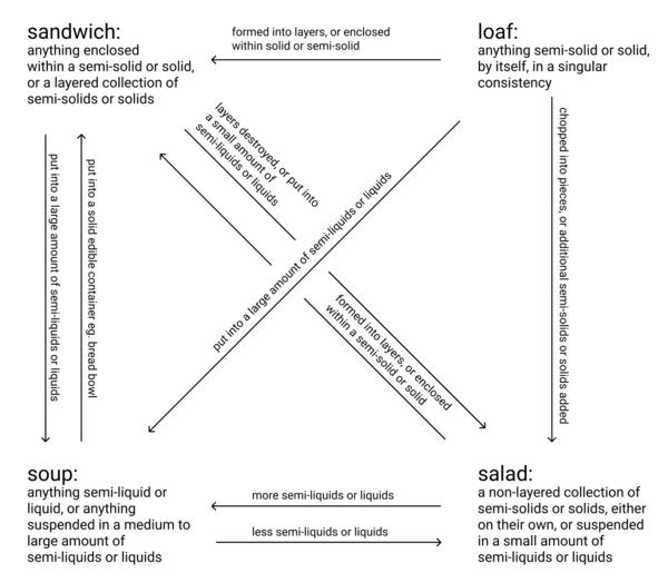 Sandwich-loaf-salad-soup