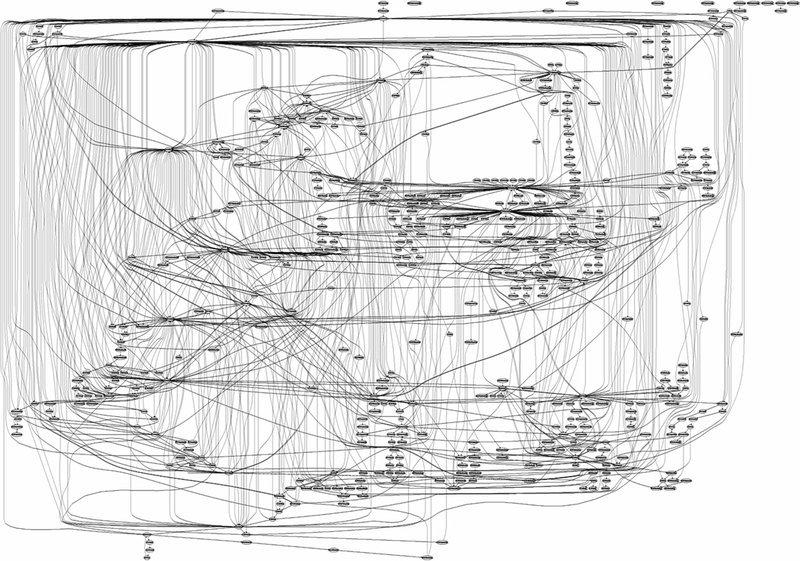 Call Graph for IIS