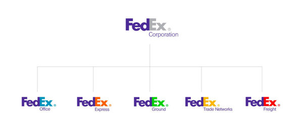 brand-architecture-creating-clarity-from-chaos-branding-fedex-branded-house-ignyte-2b-1024x467.jpg