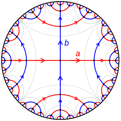 General Hyperbolic Group (Also Known as the free {a,b}-group)