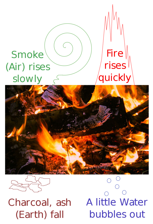 1024px-four_classical_elements_in_burning_log.svg.png