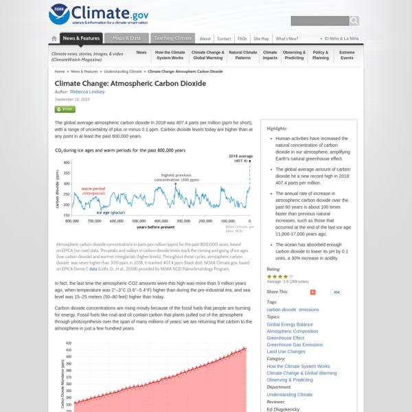Climate Change: Atmospheric Carbon Dioxide | NOAA Climate.gov