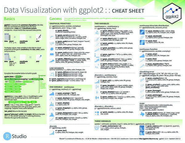 data visualization with ggplot
