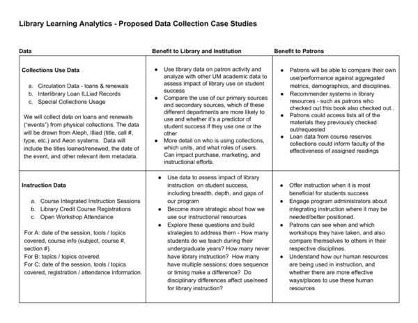 library-learning-analytics-case-studies-chart.pdf