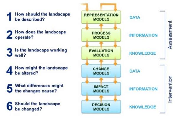 geodesign-framework-by-carl-steinitz-2.png