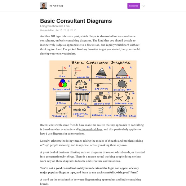 Basic Consultant Diagrams - The Art of Gig