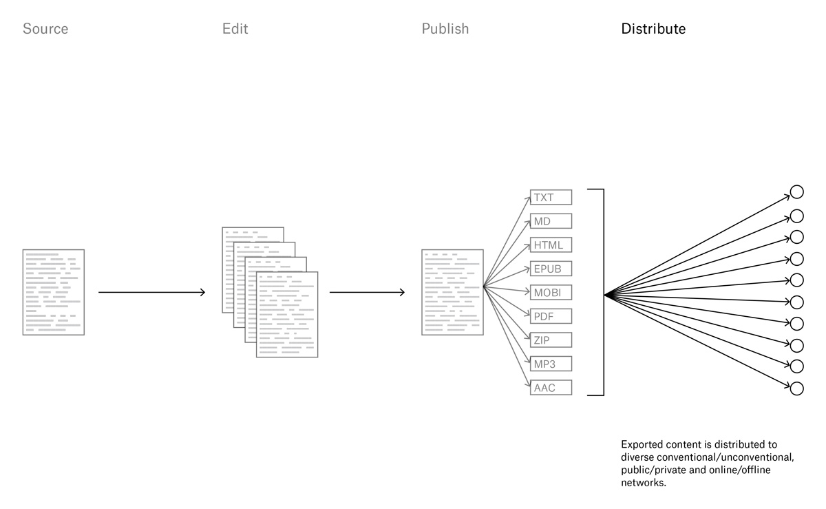 An excerpt from a presentation for Pages Magazine, illustrating the publishing process