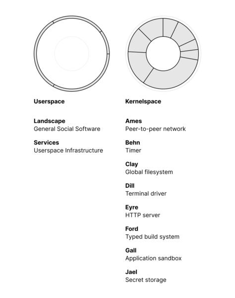 Userspace & Kernelspace