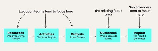 josh-seiden-outcomes.jpg.optimal.jpg