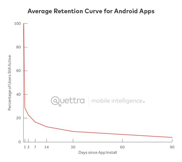 retention_graph_average.png