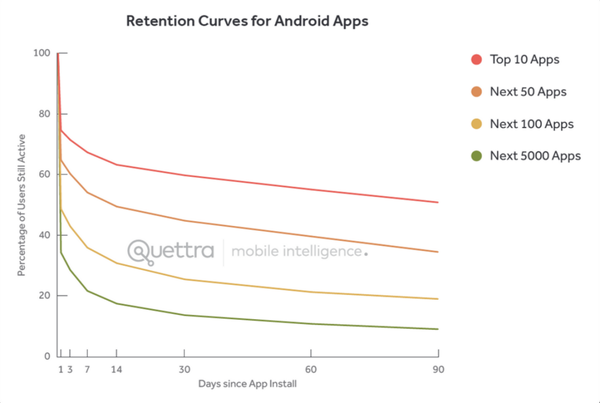 android_retention-1024x688.png