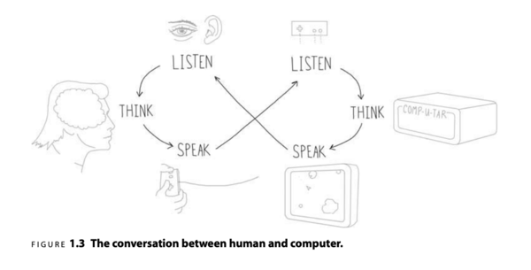 The conversation between a human and a computer