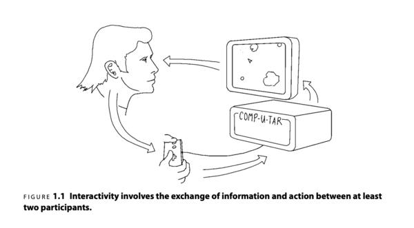 Interactivity between two