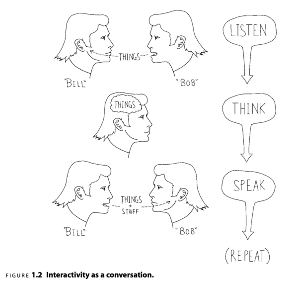 Interactivity as conversation