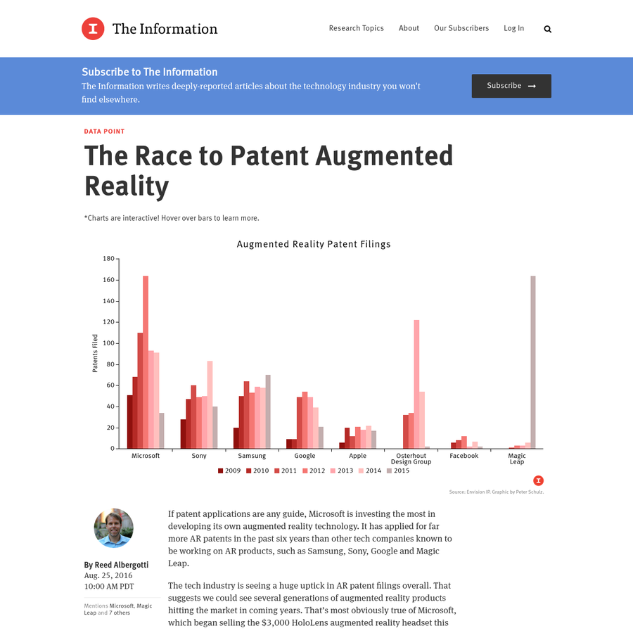 If patent applications are any guide, Microsoft is investing the most in developing its own augmented reality technology. It has applied for far more AR patents in the past six years than other tech companies known to be working on AR products, such as Samsung, Sony, Google and Magic Leap.