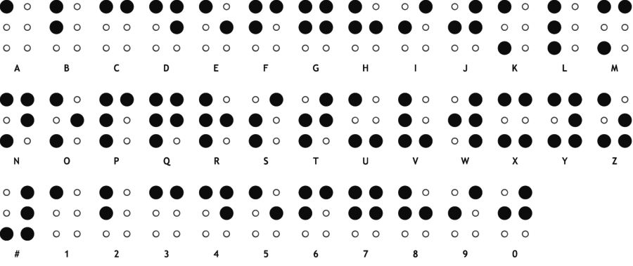 braille-alphabet-and-braille-numbers.png