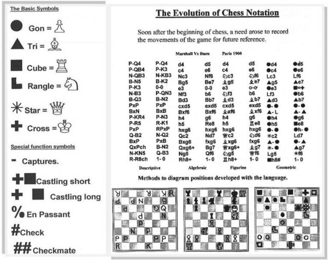 Are Geometric Chess Notation