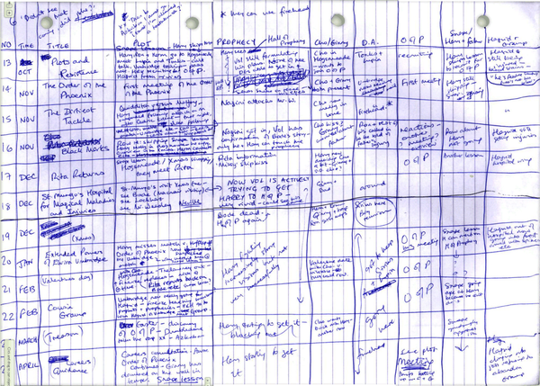 J.K. Rowling Plotted Harry Potter with a Hand-Drawn Spreadsheet