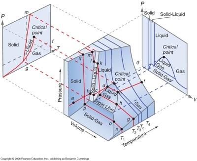 PVT_phase_diagram.jpg
