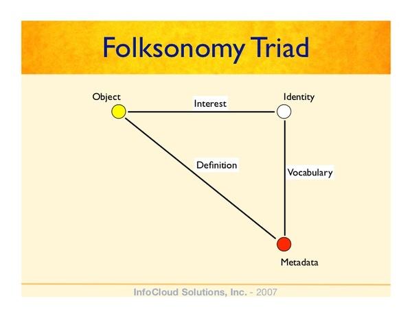Folksonomy Triad