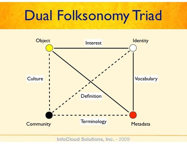 Dual Folksonomy Triad