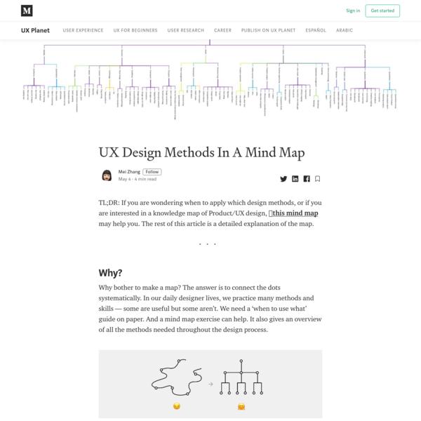 UX Design Methods In A Mind Map