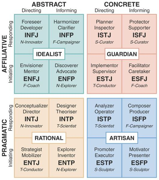myers-briggs-personality-types-compatibility-386-best-myers-briggs-personality-charts-images-on-pinterest.jpg