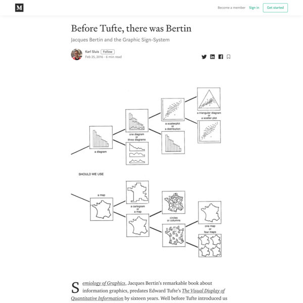 Before Tufte, there was Bertin