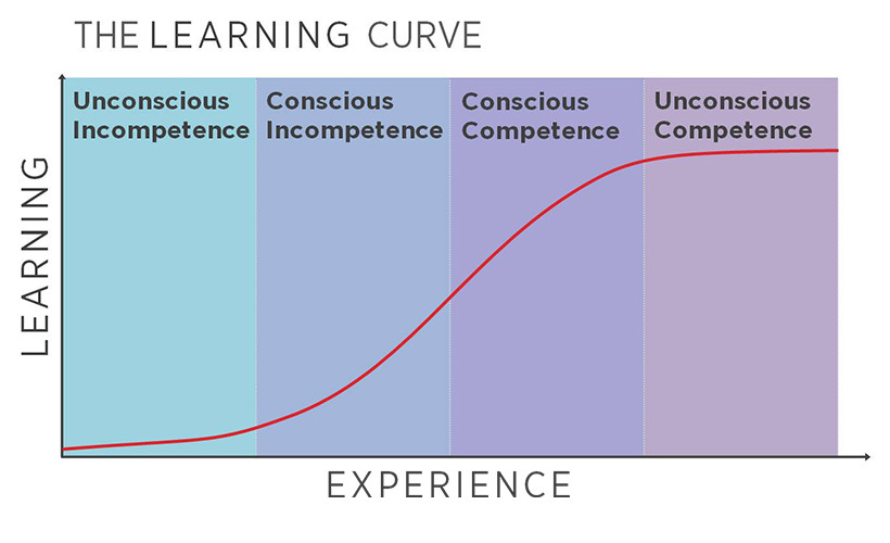 learningcurve-4phases.jpg