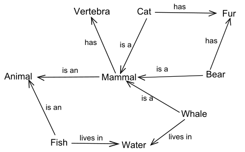 An example of a Semantic Network