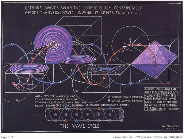 Walter Russell, The Wave Cycle: Cathode Waves Wind the Cosmic Clock Centripetally, Anode Transverse Waves Unwind it Centrifugally