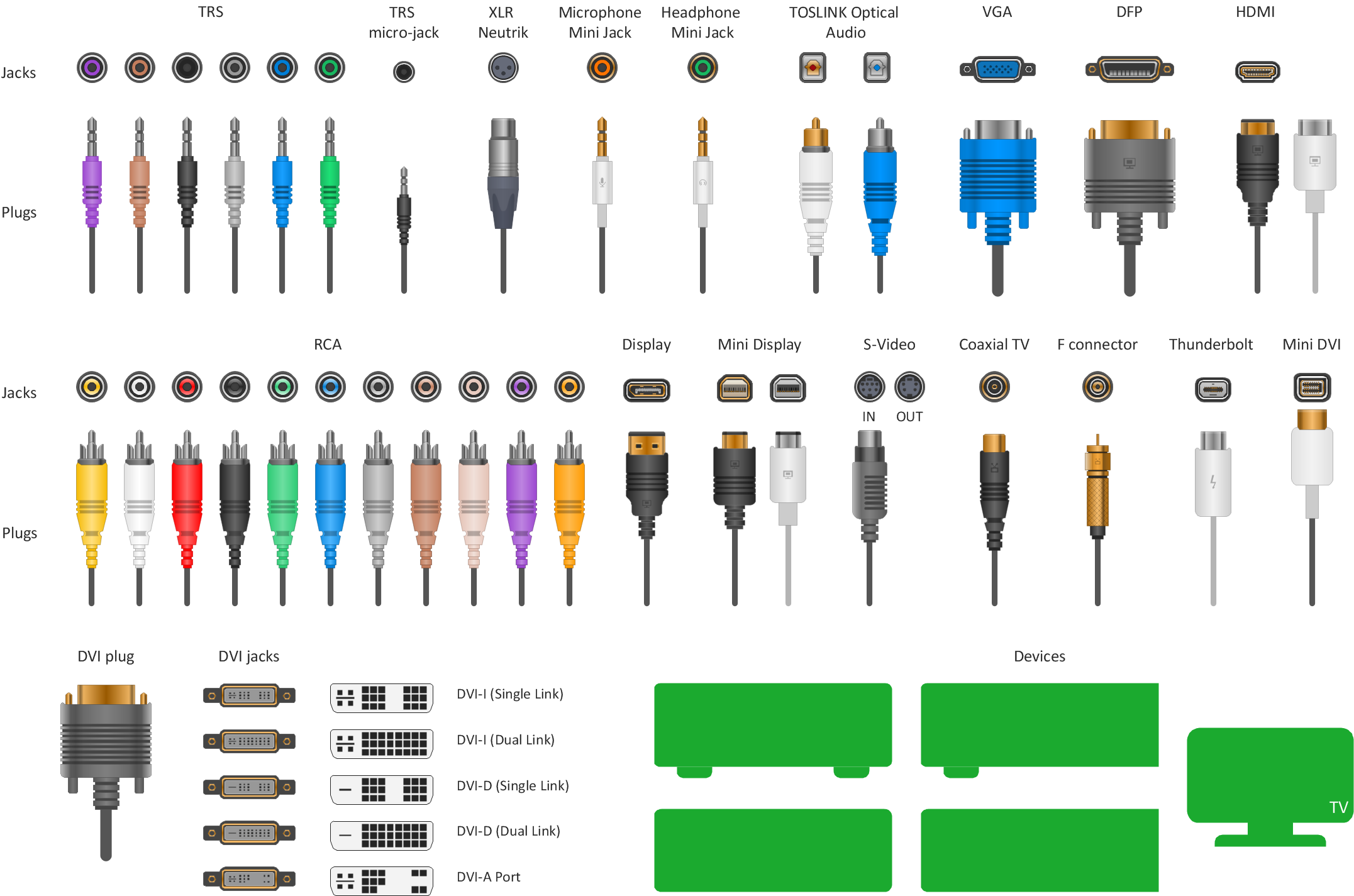 an atlas of different sorts types of cables and connectors, we got most of  these