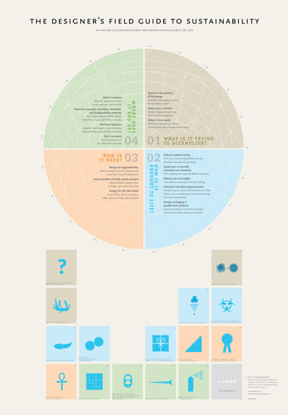 the_designers_field_guide_to_sustainability_v1.pdf