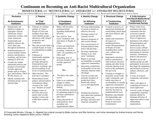 continuum_antiracist.pdf