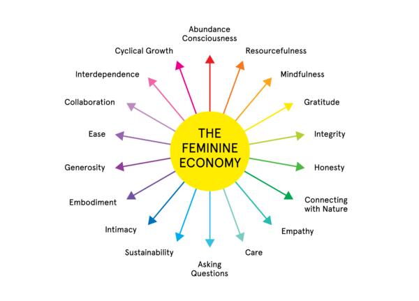 feminine economy