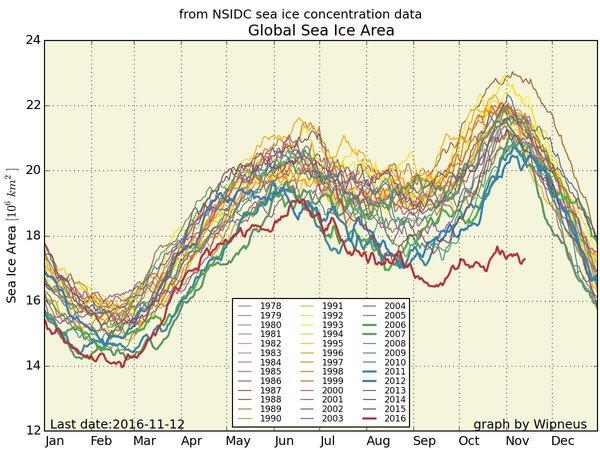 Global Sea Ice Concentration