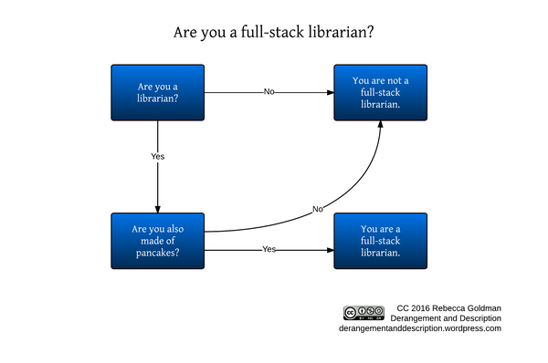 Are you a full-stack librarian?