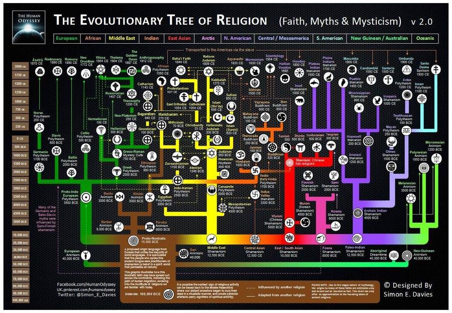 evolutionary-tree-religion-2.0.jpg
