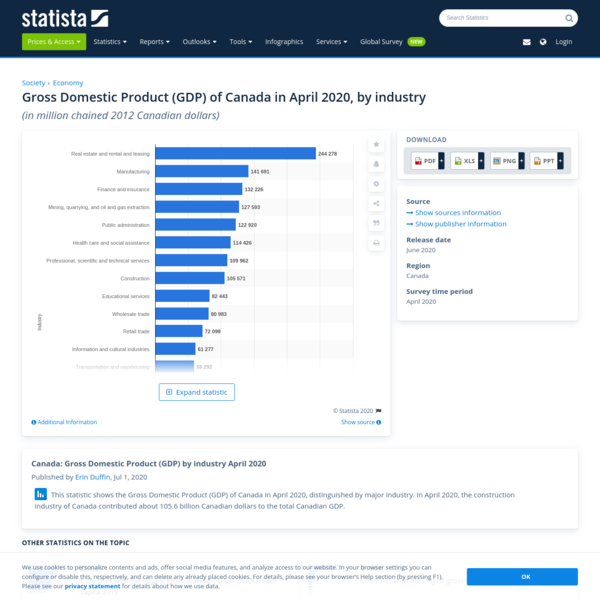 Canada: GDP, by industry April 2020 | Statista