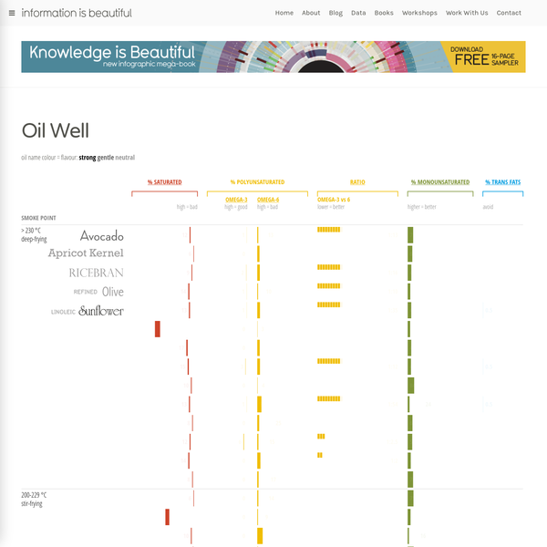 Oil Well - every cooking oil compared - Information is Beautiful