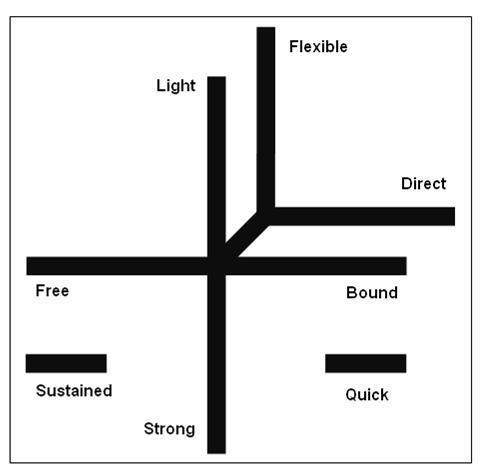Laban-Effort-graph-labeled.jpg