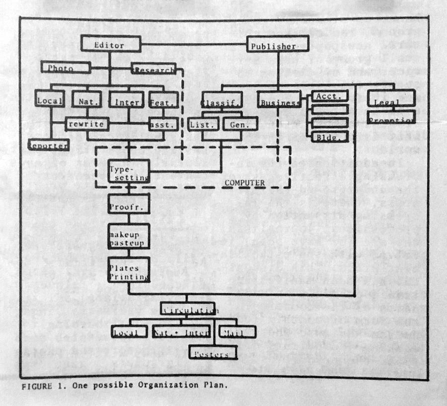 One might also consider a magazine as a set of organizing relations between people and information. Here, a diagram from art dealer and publisher [Seth Seigelaub](https://www.are.na/carson-salter/seth-siegelaub) schematizes the organization of a print publication.