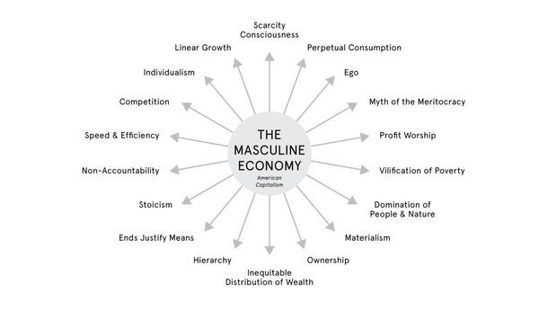 The Masculine Economy