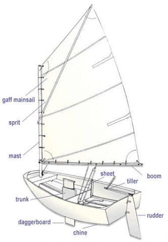 Simple Sailboat (Opti)