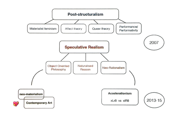 Suhail Malik's Speculative Realism and Accelerationism diagram