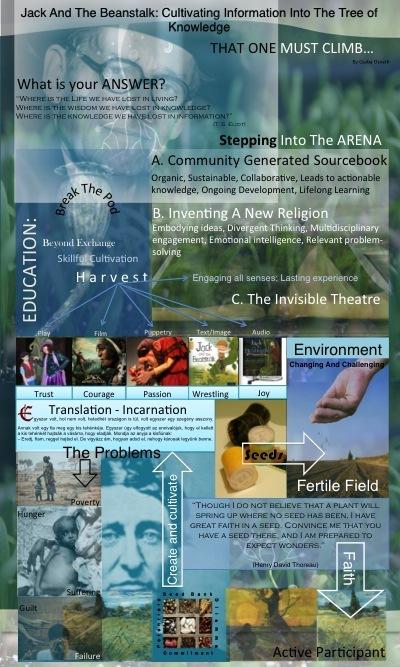 USF Graduate Symposium Poster