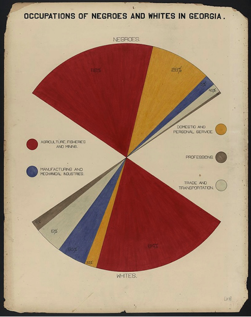 Hand drawn chart by students of W.E.B. Du Bois