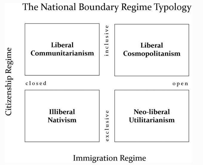 National Boundary Regime Typology