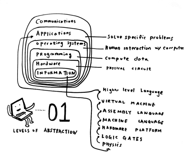 This is one of my favorite drawings from the book. It explains the levels of computational abstraction typically found in computers.  We might imagine a similar diagram for abstracting social logic.